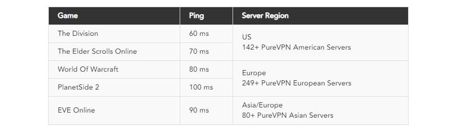 Улучшение пинга с помощью VPN для игр